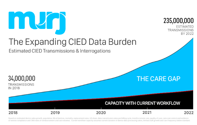CIED Data Growth